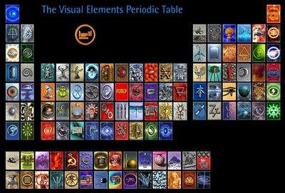 tavola periodica visiva