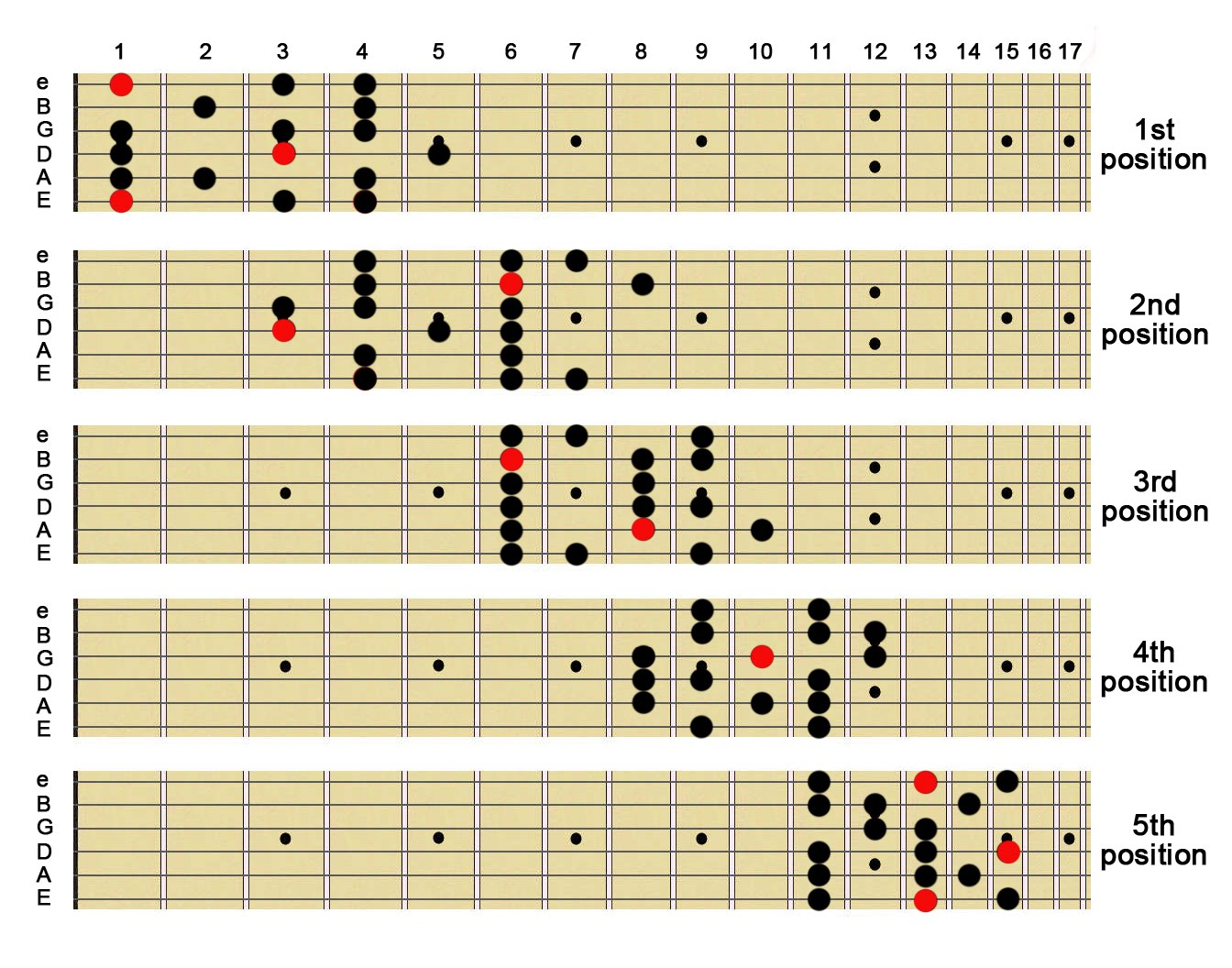 Melodic Minor Scales Chart Melodic Minor Scale