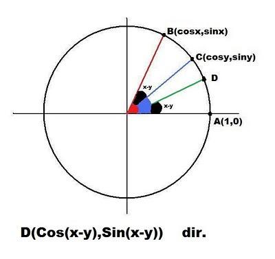 cosinüs toplam fark formülünün ispatı