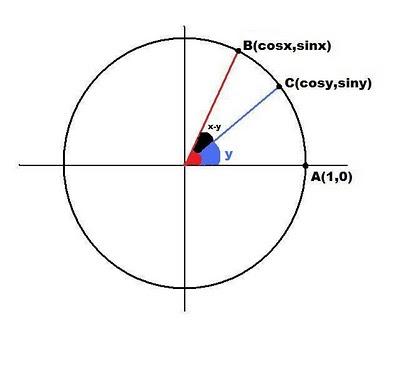 kosinüs toplam fark formülünün ispatı