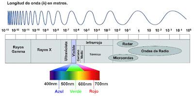 Resultado de imagen de El valor total de energía y antienergía de un sistema es el mismo