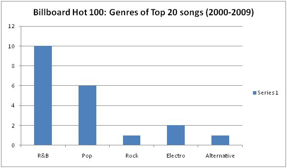 top 10 music charts 2000