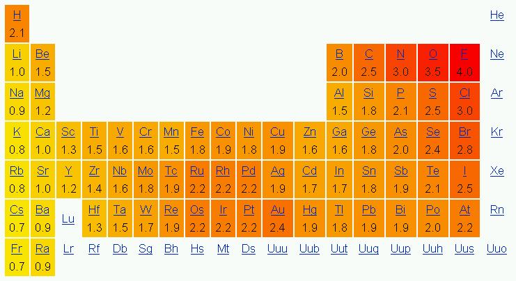 Trabajosdequimica tabla de electronegatividad linus pauling tabla de electronegatividad linus pauling urtaz Image collections