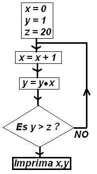 Diccionario matematicas diagrama de flujo diagrama de flujo ccuart Image collections