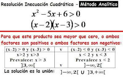 Diccionario Matematicas: Inecuación Cuadrática - Solución Analítica ...