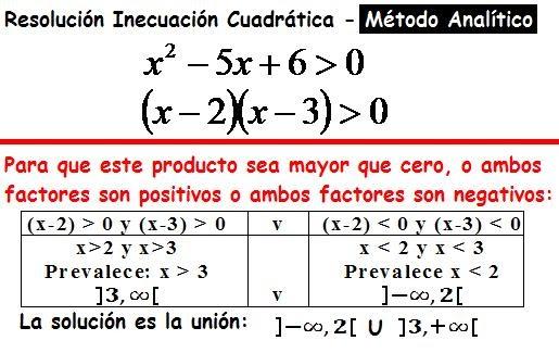 Único La Solución De Las Desigualdades Cuadráticas Algebraicamente ...