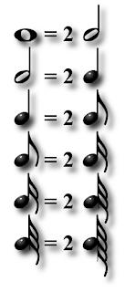Durée des figures de notes