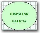 1. Hispalink-Galicia 2008. Blog Economía y desarrollo de España y Galicia