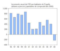 5. La economía española en 2002-2008 y causas de la crisis