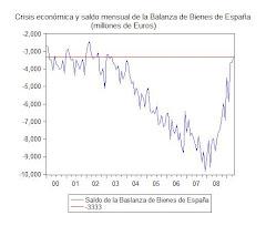 19. Déficit del comercio exterior y crisis económica de España