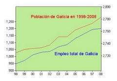 13. Evolución del empleo en Galicia 1998-2008 y entrevista en Canal Santiago-siete tv