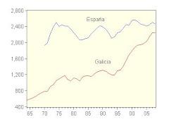 12. La industria manufactuera en Galicia y en España 1965-2008