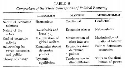 Compare and contrast liberalism, conservatism, and socialism