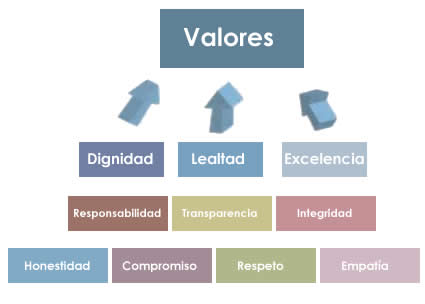 Importancia de los valores en los adolescentes - Apuntes y
