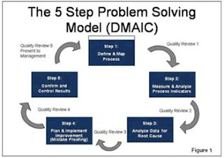 general motors and the six steps in problem solving and decision making Motorola, marriott, general motors, the us department of agriculture, deutsche bank and british airways these and depending upon the action learning problem the quicker and better will be the quality of its decision-making and action-taking 6.