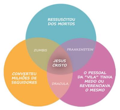 jesus em comum com monstros