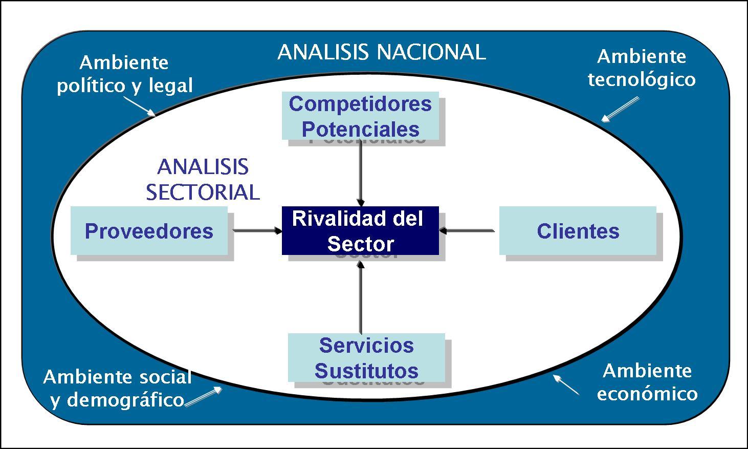 Análisis Externo | Gestionando empresas