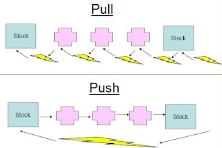 Pull Vs Push System A lean Manufacturing perspective