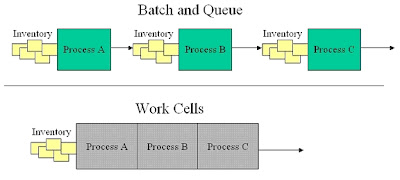 Work Cells and Batch and Queue Operation Compared