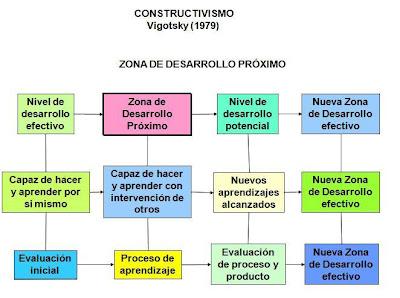 http://3.bp.blogspot.com/_eOHJVxieMN0/SRzxPxK9TZI/AAAAAAAAABo/V7ImYFwE1dM/s400/constructivismo+vigotsky.JPG