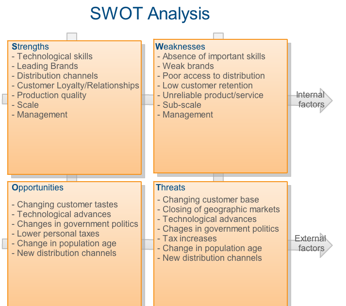 swot analysis of black canyon Black canyon coffee is aware how the external environment is closely concerned with its business therefore, the swot analysis highlighted the strengths of the company and also states the weaknesses of its internal environment in order to overcome the challenges of the industry.