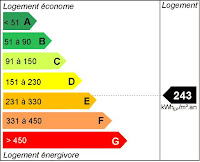 dph etiquette diagnostic performance energetique kwh Le Diagnostic de Performance Energetique: quen est il et quel est son avenir?