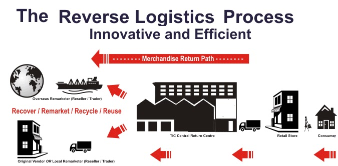 Logistics4students Reverse Logistics An Overview