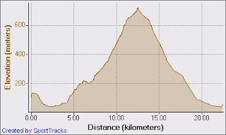 elevation_over_distance