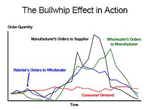 bullwhip effect in supply chain Failure to manage a supply chain effectively can lead to inefficiencies in this lesson, you'll learn about the bullwhip effect, including what it.