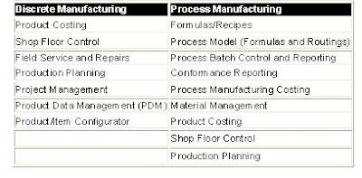 compare service organization to manufacturing organization Manufacturing and service technologies organization theory and design--riched l daft.