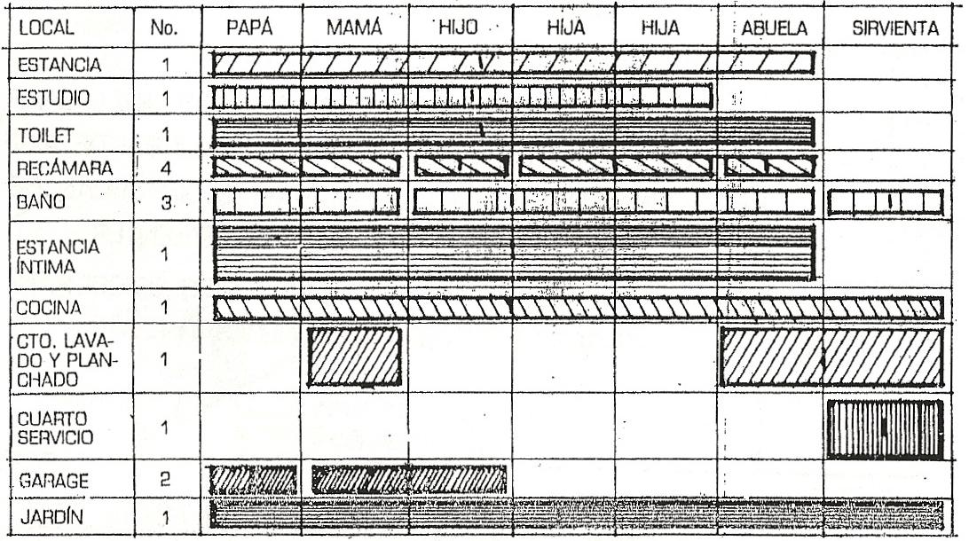 Procesos Para Casa Habitaci N Programa Arquitectonico