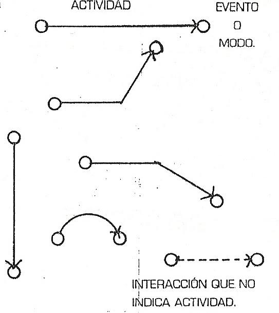 procesos para casa habitaci u00f3n  diagramas y matrices