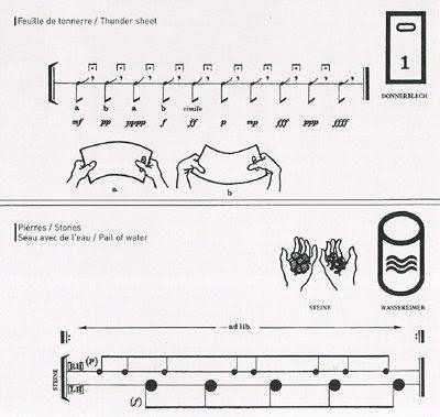 Partitura de Acustica de Kagel