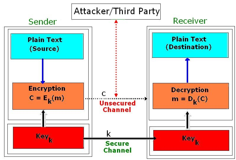 an overview of cryptography 1 cryptography overview john mitchell cryptography uis • a tremendous tool • the basis for many security mechanisms uis not • the solution to all security problems.