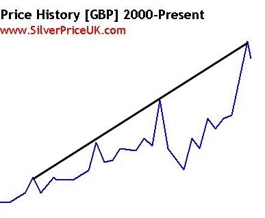 ten year silver trend