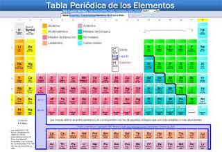 Nauhohtli conceptos basicos de la tabla periodica conceptos basicos de la tabla periodica urtaz Choice Image