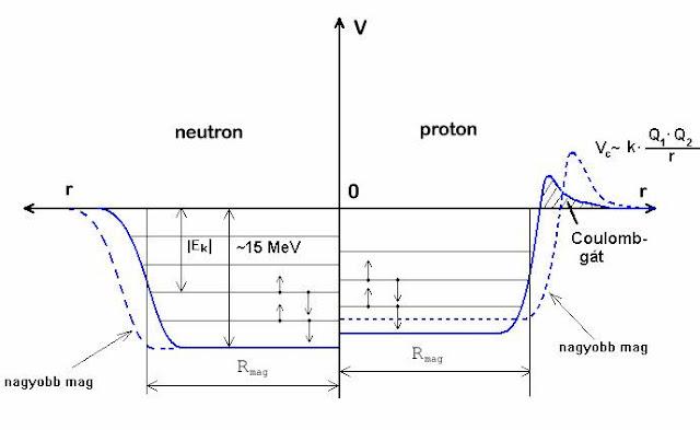 Nukleáris kölcsönhatás kötési energia
