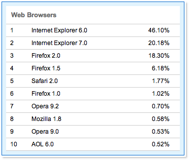 the most favourite browser