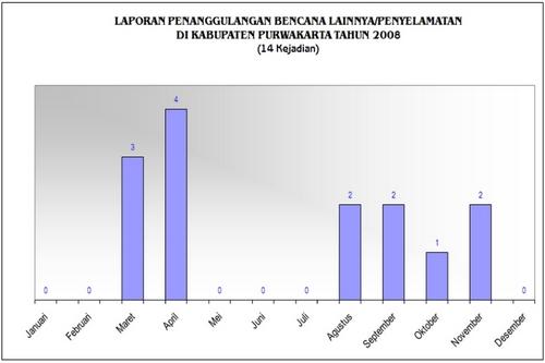 Data Penyelamatan Tahun 2008