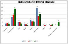 Grafik Kebakaran Berdasar Klasifikasi
