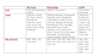 compare and contrast table