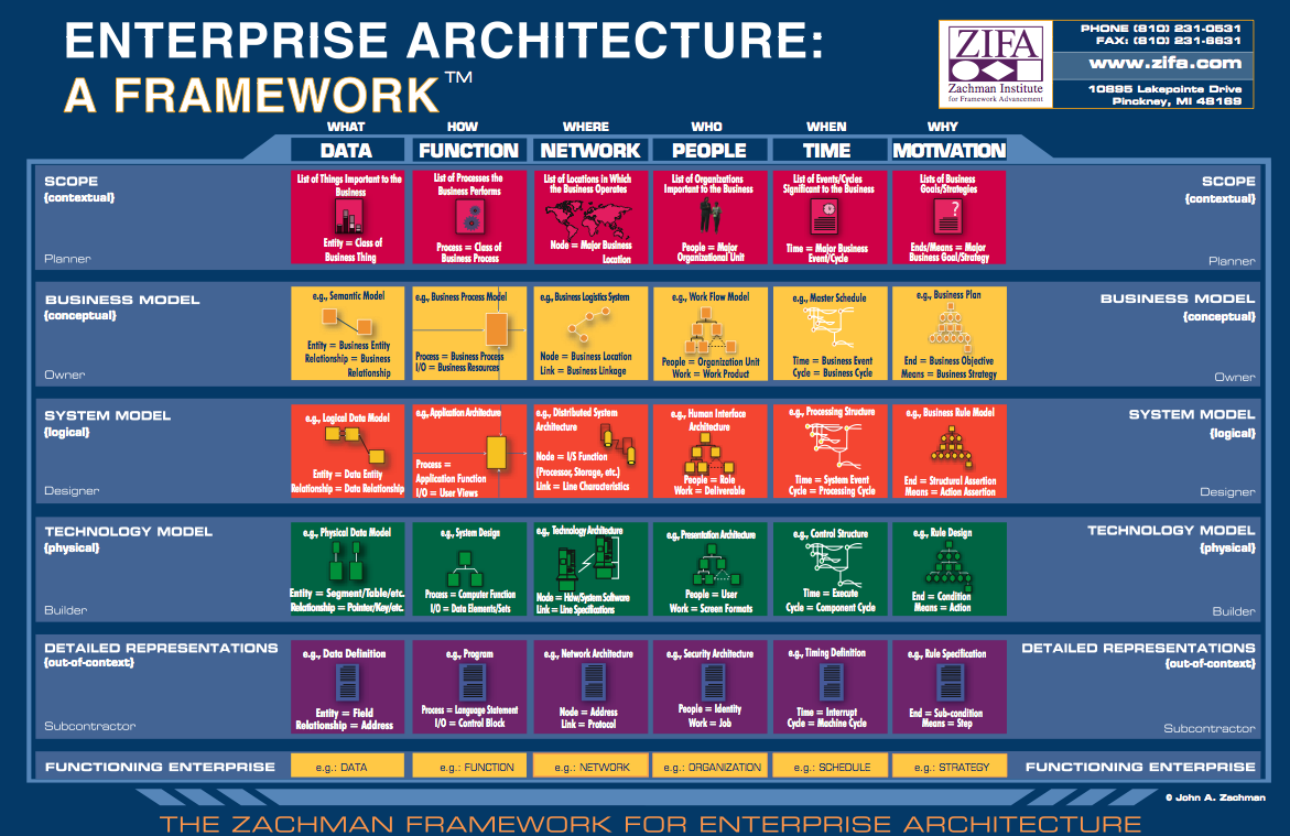 Xmlisnotaprotocol good zachman ea hl diagram for Enterprise architect vs