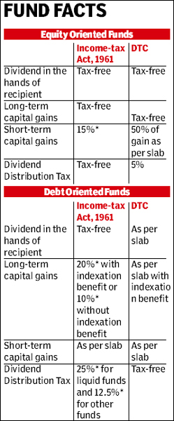direct tax code india Speaking at the 32nd skoch summit in mumbai, chidambaram said that what he had envisaged in 2008 was a completely new direct tax code in place of the 1961 income tax act.