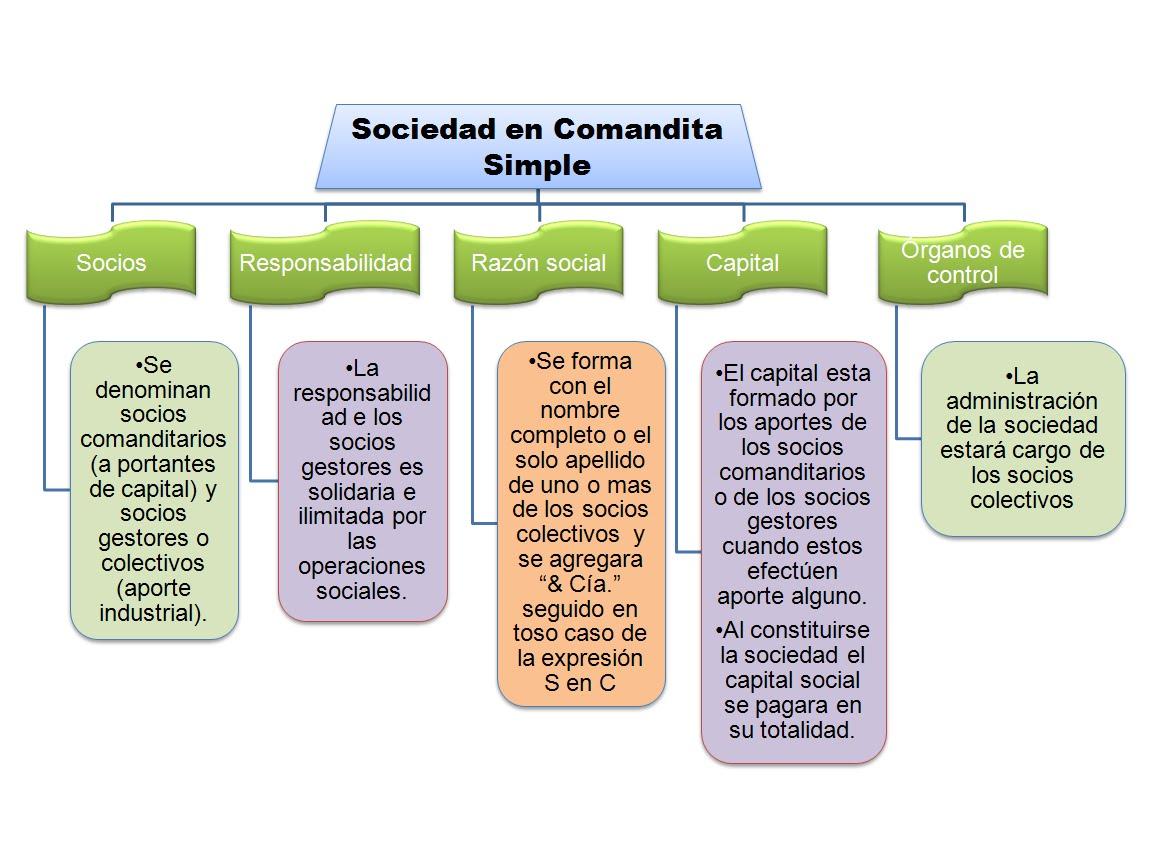 empresa sociedad en comandita simple: