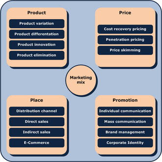 term paper on marketing mix