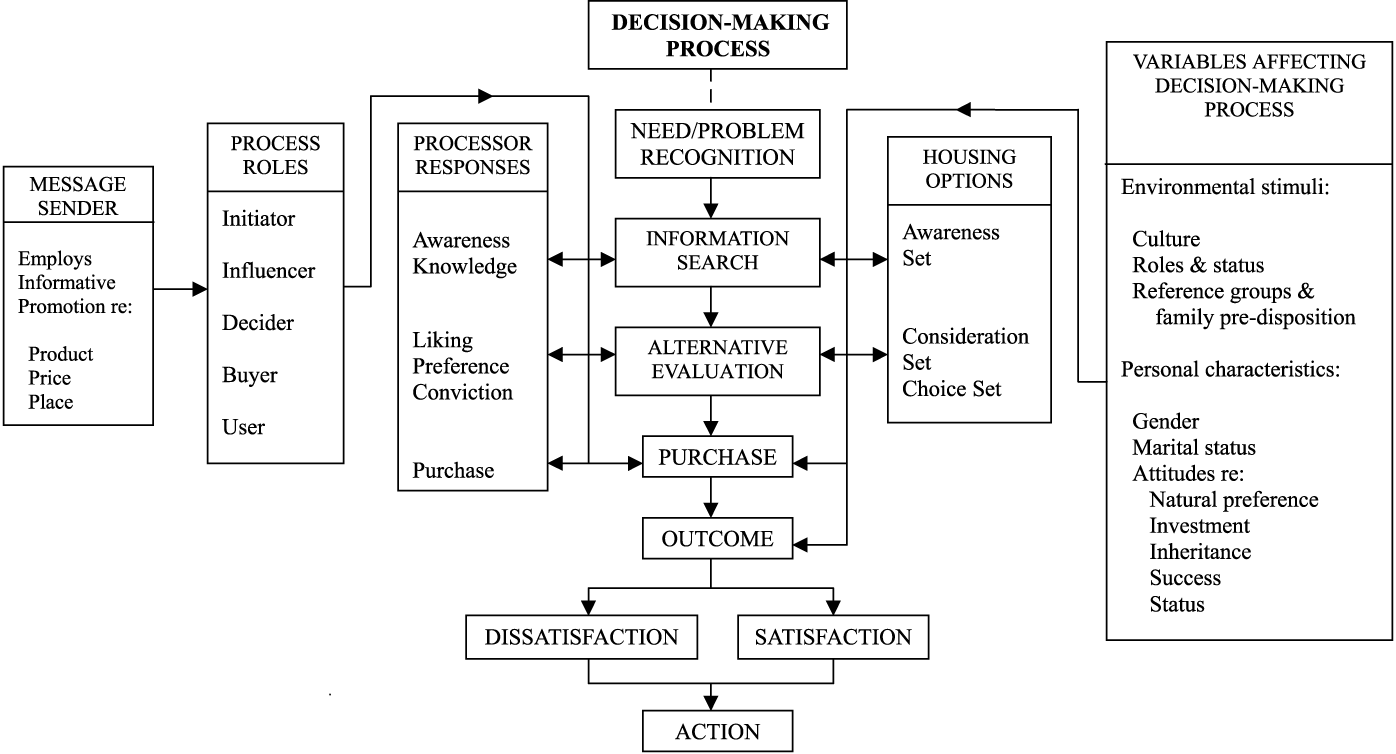 buying decision process essay a look at the buying process model articles quirks com buy college application essays outline buying