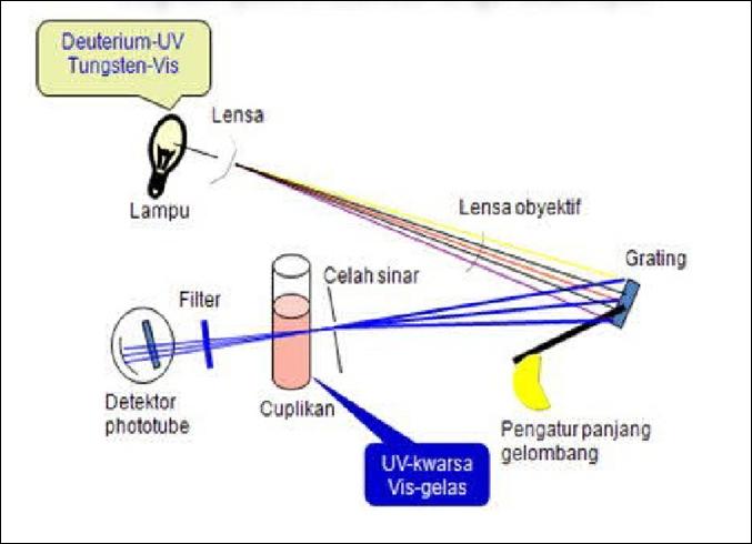 Chemical engineering januari 2011 adapun diagram dari alat tersebut adalah sebagai berikut ccuart Images