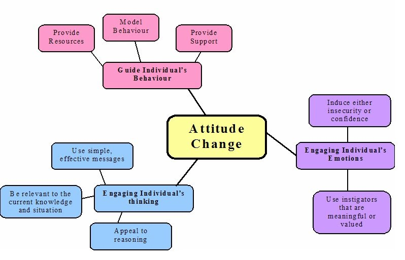 attitude change essay Short essay on attitude  sometimes people around us could make an impact on our behavior and change ourselves and finally attitudes could be developed by.