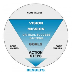 Values drive the Mission, Mission drives the Strategy, Strategy seeks to accomplish Goals