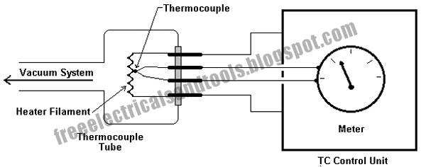 free schematic diagram  thermocouple gauge principle operation